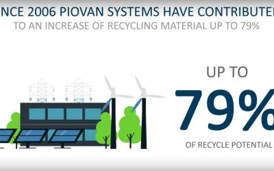 PIOVAN – What is SUSTAINability. Neofyton Piovan partner.
