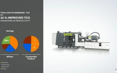 WINTEC injection molding machines – Advantage – TOTAL COST OF OWNERSHIP